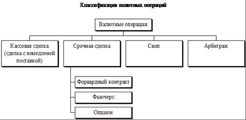 Операции валютного рынка темы форума форекс